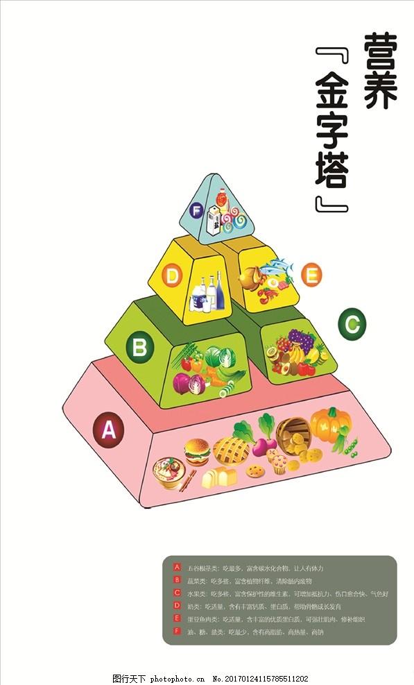 异形 营养金字塔 健康饮食 饮食搭配 膳食平衡 健康膳食 营养搭配