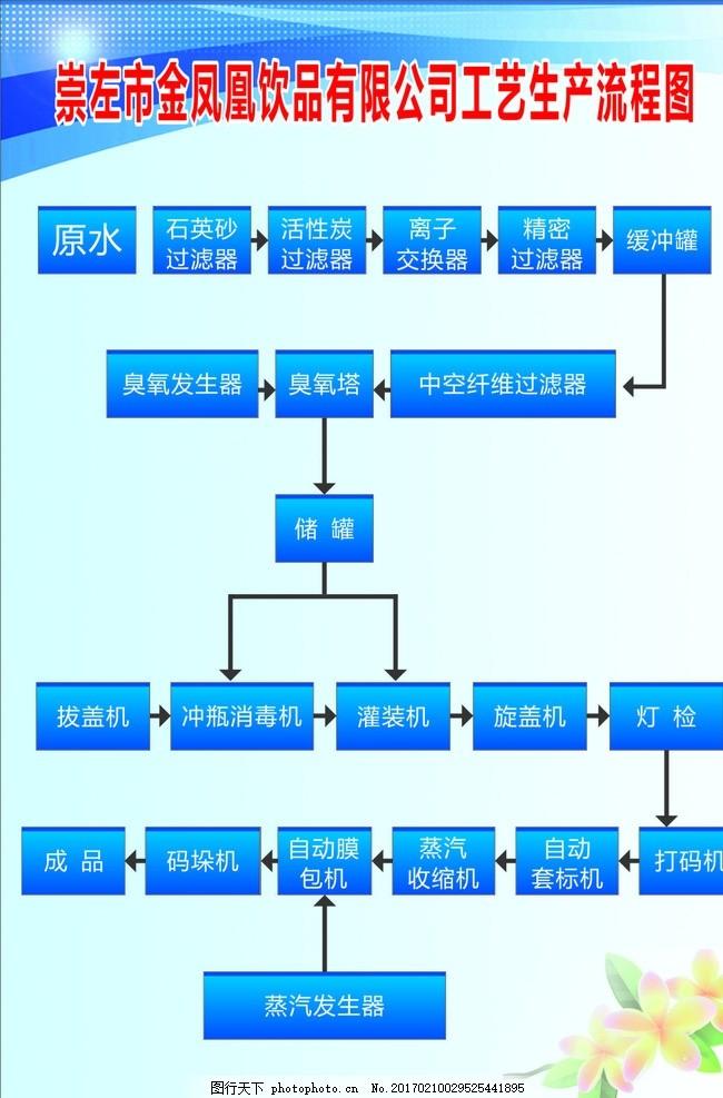 企业展板 包装流程 流程图模板 非原创作品 设计 广告设计 工艺流程图