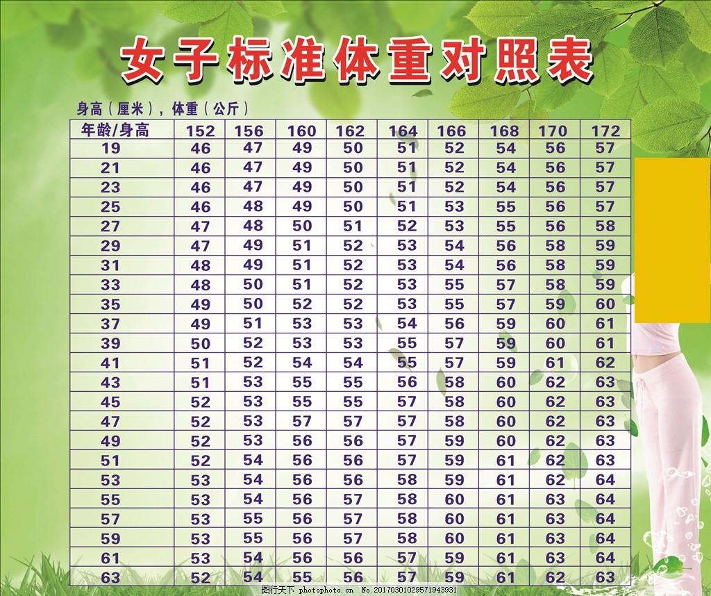 女子标准体重对照表